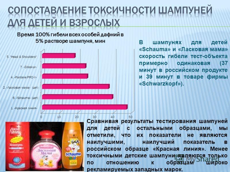 В шампунях для детей «Schauma» и «Ласковая мама» скорость гибели тест-объекта примерно одинаковая (37 минут в российском продукте и 39 минут в товаре фирмы «Schwarzkopf»). Сравнивая результаты тестирования шампуней для детей с остальными образцами, м
