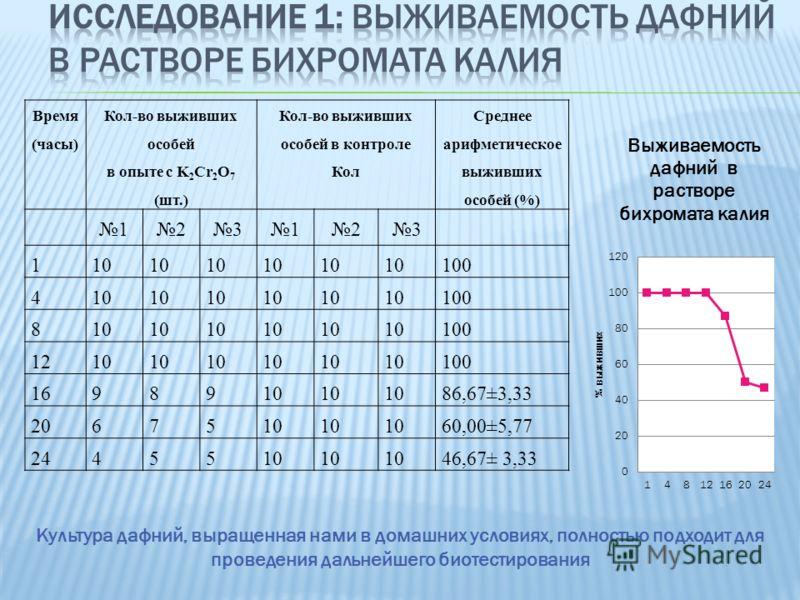 Время (часы) Кол-во выживших особей в опыте с K 2 Cr 2 O 7 (шт.) Кол-во выживших особей в контроле Кол Среднее арифметическое выживших особей (%) 123123 110 100 410 100 810 100 1210 100 1698910 86,67±3,33 2067510 60,00±5,77 2445510 46,67± 3,33 Культу