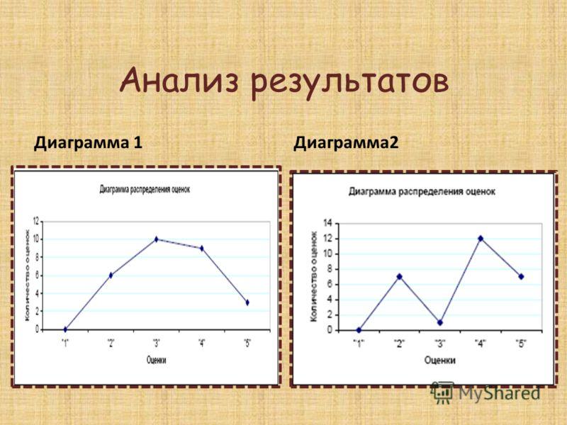 Анализ результатов Диаграмма 1 Диаграмма2