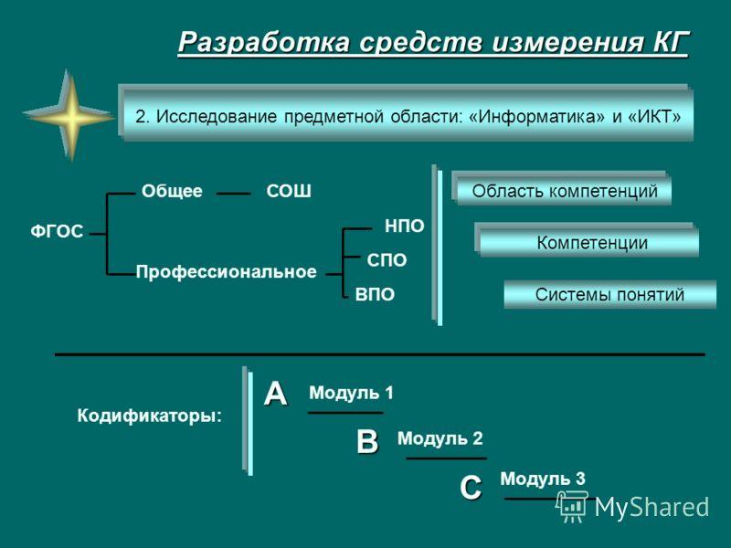 Разработка средств измерения КГ Системы понятий 2. Исследование предметной области: «Информатика» и «ИКТ» ФГОС Общее Профессиональное СОШ СПО НПО ВПО Кодификаторы: Модуль 1 Модуль 2 Модуль 3 Компетенции Область компетенций А В С
