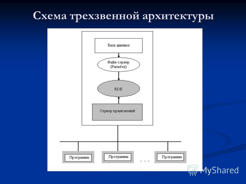 Схема трехзвенной архитектуры