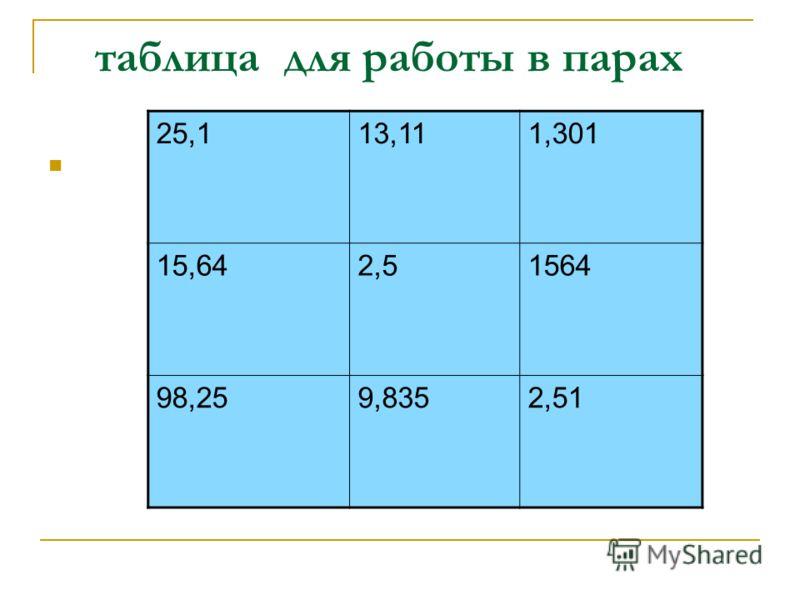 таблица для работы в парах 25,113,111,301 15,642,51564 98,259,8352,51