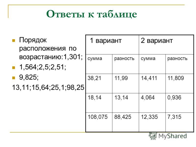 Ответы к таблице Порядок расположения по возрастанию:1,301; 1,564;2,5;2,51; 9,825; 13,11;15,64;25,1;98,25 1 вариант2 вариант суммаразностьсуммаразность 38,2111,9914,41111,809 18,1413,144,0640,936 108,07588,42512,3357,315