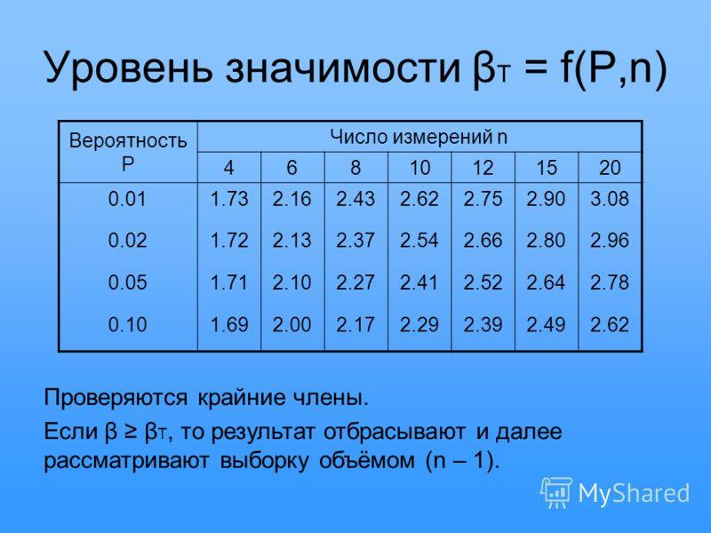Уровень значимости β T = f(P,n) Вероятность P Число измерений n 46810121520 0.011.732.162.432.622.752.903.08 0.021.722.132.372.542.662.802.96 0.051.712.102.272.412.522.642.78 0.101.692.002.172.292.392.492.62 Проверяются крайние члены. Если β β T, то