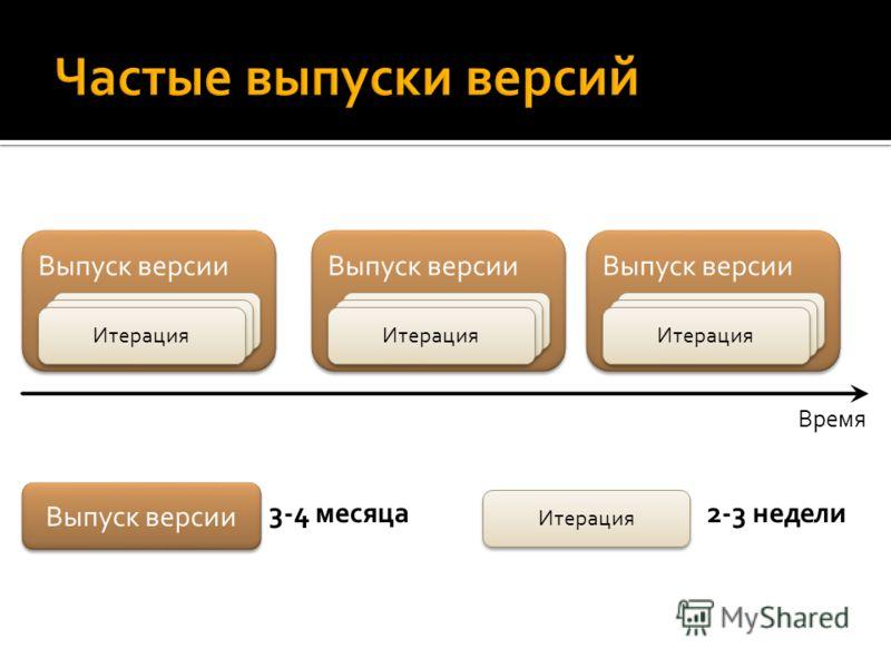Выпуск версии Время Итерация Выпуск версии Итерация Выпуск версии Итерация Выпуск версии 3-4 месяца Итерация 2-3 недели