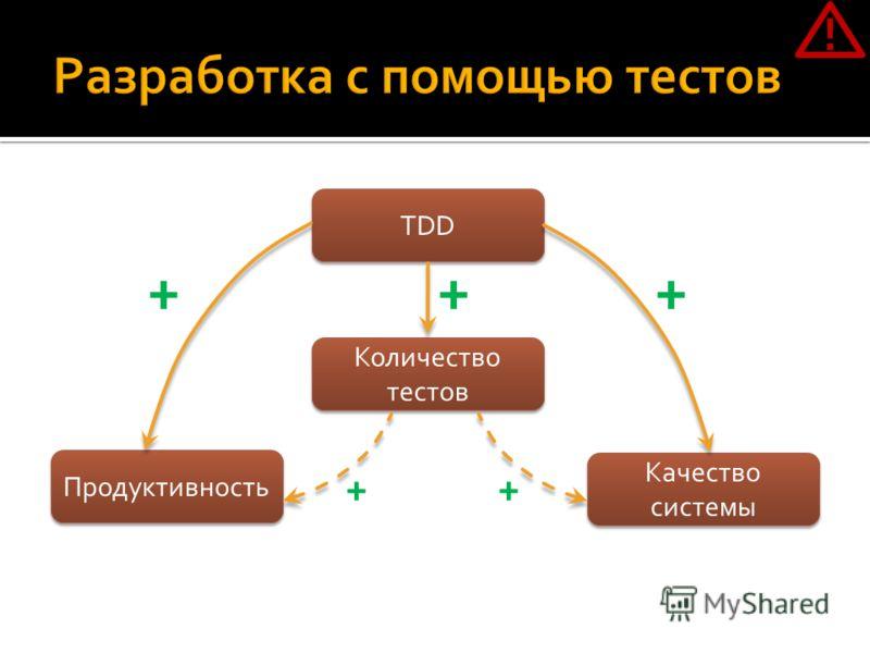TDD Количество тестов Продуктивность Качество системы +++ ++ !