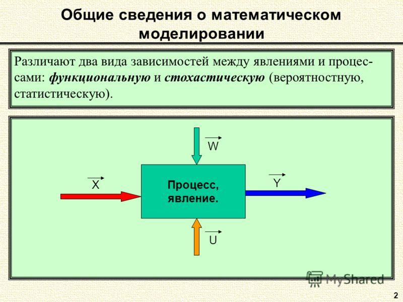 2 Общие сведения о математическом моделировании Различают два вида зависимостей между явлениями и процес- сами: функциональную и стохастическую (вероятностную, статистическую). Процесс, явление. X W Y U
