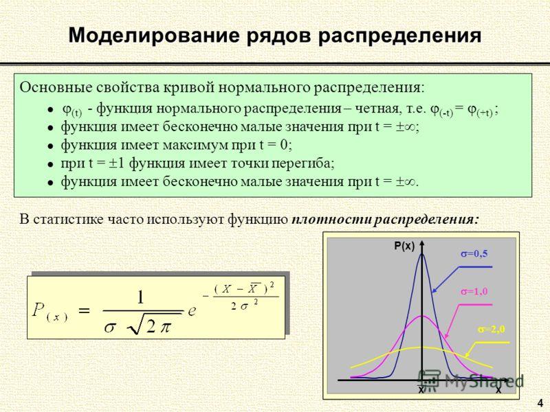 4 Моделирование рядов распределения Основные свойства кривой нормального распределения: (t) - функция нормального распределения – четная, т.е. (-t) = (+t) ; функция имеет бесконечно малые значения при t = ; функция имеет максимум при t = 0; при t = 1