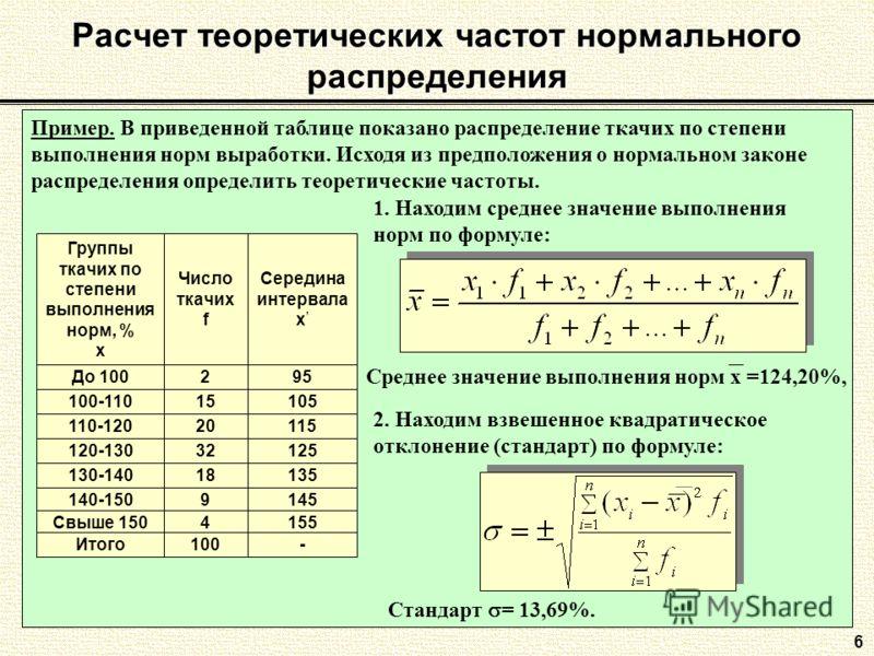 6 Расчет теоретических частот нормального распределения Пример. В приведенной таблице показано распределение ткачих по степени выполнения норм выработки. Исходя из предположения о нормальном законе распределения определить теоретические частоты. Груп