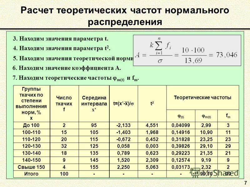 7 Расчет теоретических частот нормального распределения 3. Находим значения параметра t. 4. Находим значения параметра t 2. 5. Находим значения теоретической нормированной функции (t). 6. Находим значение коэффициента А. 7. Находим теоретические част