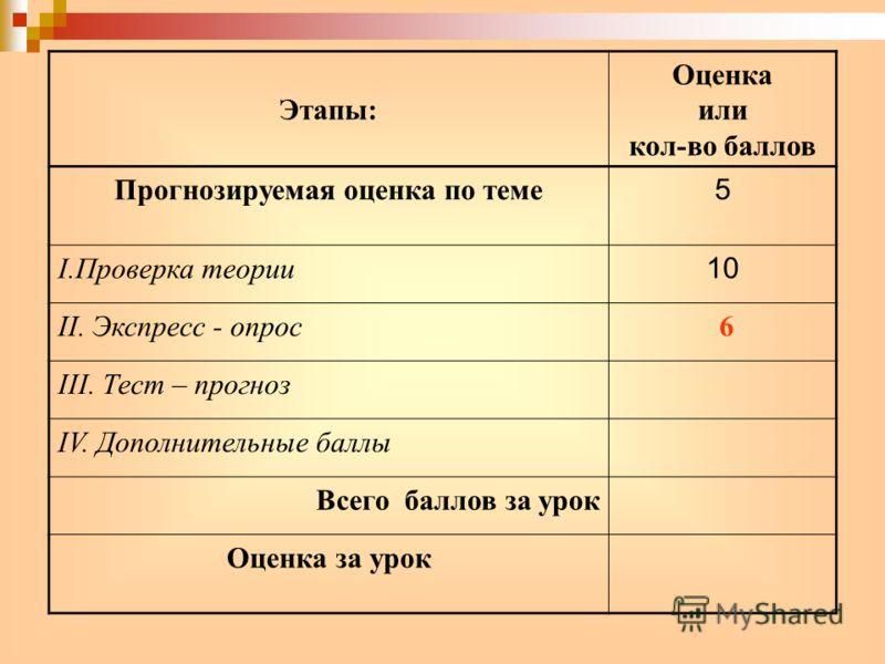 Этапы: Оценка или кол-во баллов Прогнозируемая оценка по теме 5 I.Проверка теории 10 II. Экспресс - опрос 6 III. Тест – прогноз IV. Дополнительные баллы Всего баллов за урок Оценка за урок
