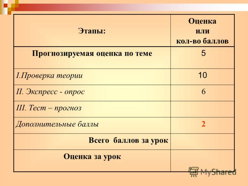 Этапы: Оценка или кол-во баллов Прогнозируемая оценка по теме 5 I.Проверка теории 10 II. Экспресс - опрос 6 III. Тест – прогноз Дополнительные баллы 2 Всего баллов за урок Оценка за урок