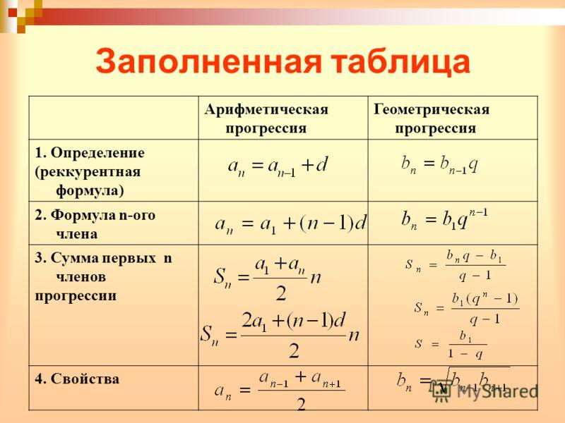 Заполненная таблица Арифметическая прогрессия Геометрическая прогрессия 1. Определение (реккурентная формула) 2. Формула n-ого члена 3. Сумма первых n членов прогрессии 4. Свойства