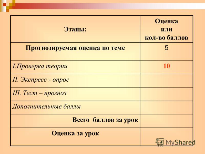 Этапы: Оценка или кол-во баллов Прогнозируемая оценка по теме 5 I.Проверка теории10 II. Экспресс - опрос III. Тест – прогноз Дополнительные баллы Всего баллов за урок Оценка за урок