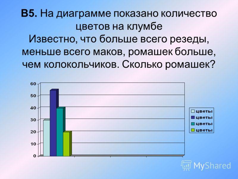 В5. На диаграмме показано количество цветов на клумбе Известно, что больше всего резеды, меньше всего маков, ромашек больше, чем колокольчиков. Сколько ромашек?