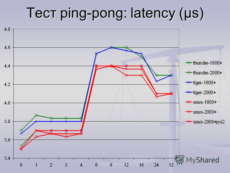 Tест ping-pong: latency (µs)