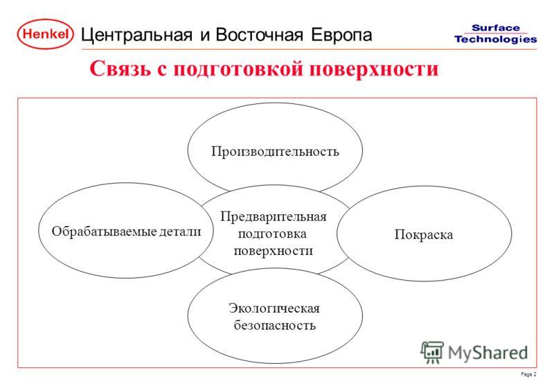 Центральная и Восточная Европа Page 2 Производительность Предварительная подготовка поверхности Обрабатываемые детали Покраска Экологическая безопасность Связь с подготовкой поверхности