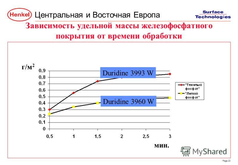 Центральная и Восточная Европа Page 23 Зависимость удельной массы железофосфатного покрытия от времени обработки г/м2г/м2 мин. Duridine 3993 W Duridine 3960 W