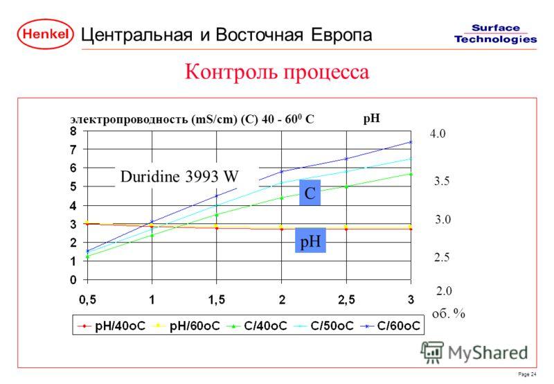 Центральная и Восточная Европа Page 24 Контроль процесса электропроводность (mS/cm) (C) 40 - 60 0 C pH 4.0 2.5 2.0 3.5 3.0 Duridine 3993 W об. % C pH