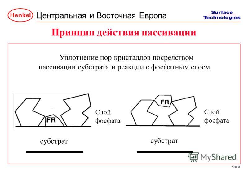 Центральная и Восточная Европа Page 29 субстрат пассивации субстрата и реакции с фосфатным слоем Уплотнение пор кристаллов посредством Принцип действия пассивации Слой фосфата Слой фосфата