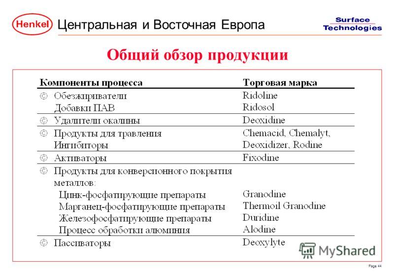 Центральная и Восточная Европа Page 44 Общий обзор продукции