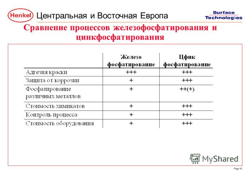 Центральная и Восточная Европа Page 48 Сравнение процессов железофосфатирования и цинкфосфатирования