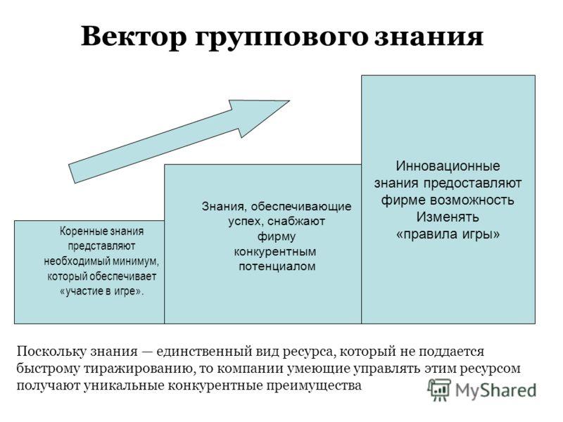 Вектор группового знания Коренные знания представляют необходимый минимум, который обеспечивает «участие в игре». Знания, обеспечивающие успех, снабжают фирму конкурентным потенциалом Инновационные знания предоставляют фирме возможность Изменять «пра
