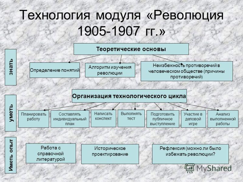 Технология модуля «Революция 1905-1907 гг.» Теоретические основы Определение понятий Алгоритм изучения революции Неизбежность противоречий в человеческом обществе (причины противоречий ) Организация технологического цикла Планировать работу Составлят
