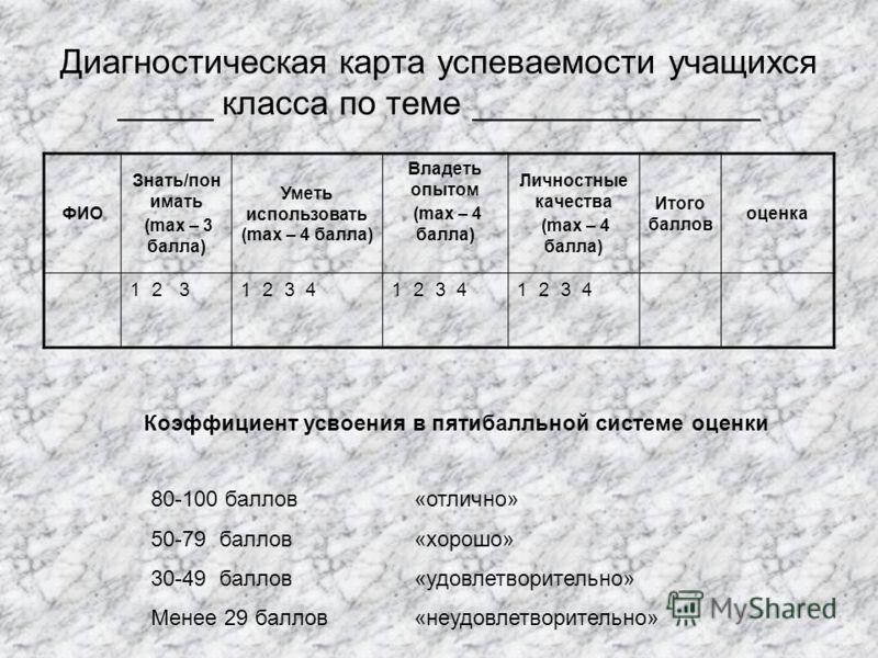 Диагностическая карта успеваемости учащихся _____ класса по теме _______________ ФИО Знать/пон имать (max – 3 балла) Уметь использовать (max – 4 балла) Владеть опытом (max – 4 балла) Личностные качества (max – 4 балла) Итого баллов оценка 1 2 31 2 3