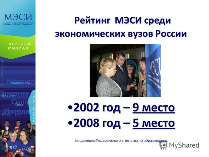 Рейтинг МЭСИ среди экономических вузов России Рейтинг МЭСИ среди экономических вузов России 2002 год – 9 место2002 год – 9 место 2008 год – 5 место2008 год – 5 место по данным Федерального агентства по образованию