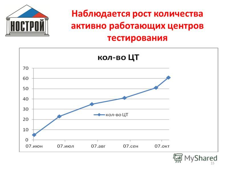 Наблюдается рост количества активно работающих центров тестирования 15