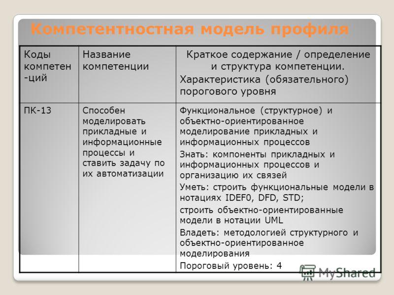 Компетентностная модель профиля Коды компетен -ций Название компетенции Краткое содержание / определение и структура компетенции. Характеристика (обязательного) порогового уровня ПК-13Способен моделировать прикладные и информационные процессы и стави
