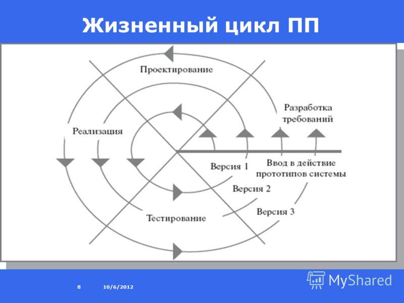 8/27/20128 Жизненный цикл ПП