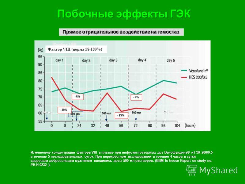 Измененеие концентрации фактора VIII в плазме при инфузии повторных доз Венофундина® и ГЭК 200/0.5 в течение 5 последовательных суток. При перекрестном исследовании в течение 4 часов в сутки здоровым добровольцам-мужчинам вводились дозы 500 мл раство