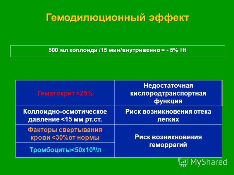Гемодилюционный эффект 500 мл коллоида /15 мин/внутривенно = - 5% Ht Гематокрит