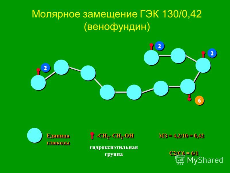 Молярное замещение ГЭК 130/0,42 (венофундин) Единица глюкозы -CH 2 - CH 2 -OH MЗ = 4,2/10 = 0,42 22 22 22 66 С2/С6 = 6/1 гидроксиэтильная группа