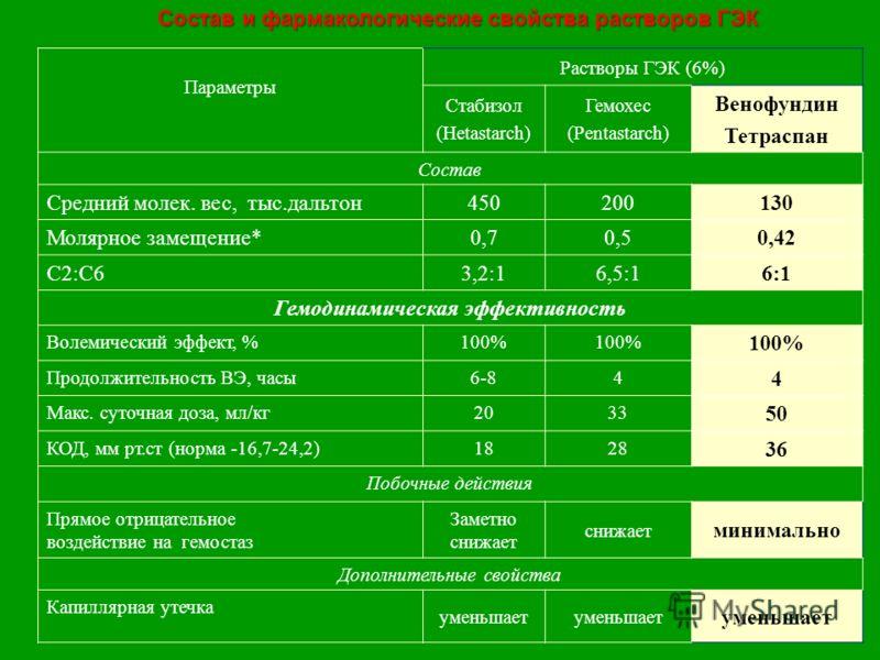 Состав и фармакологические свойства растворов ГЭК Параметры Растворы ГЭК (6%) Стабизол (Hetastarch) Гемохес (Pentastarch) Венофундин Тетраспан Состав Средний молек. вес, тыс.дальтон450200130 Молярное замещение*0,70,50,42 C2:C63,2:16,5:16:1 Гемодинами