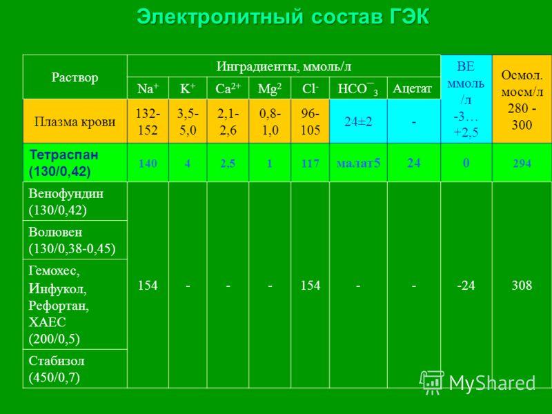 Электролитный состав ГЭК Раствор Инградиенты, ммоль/л ВЕ ммоль /л -3… +2,5 Осмол. мосм/л 280 - 300 Na + K+K+ Ca 2+ Mg 2 Cl - HCO¯ 3 Ацетат Плазма крови 132- 152 3,5- 5,0 2,1- 2,6 0,8- 1,0 96- 105 24±2- Тетраспан (130/0,42) 14042,51117 малат5240 294 В