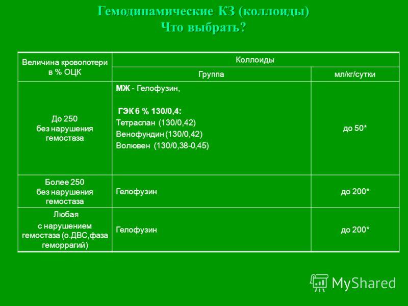 Гемодинамические КЗ (коллоиды) Что выбрать? Величина кровопотери в % ОЦК Коллоиды Группамл/кг/сутки До 250 без нарушения гемостаза МЖ - Гелофузин, ГЭК 6 % 130/0,4: Тетраспан (130/0,42) Венофундин (130/0,42) Волювен (130/0,38-0,45) до 50* Более 250 бе