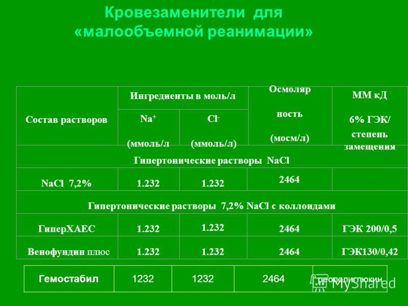 Кровезаменители для «малообъемной реанимации» Состав растворов Ингредиенты в моль/л Осмоляр ность (мосм/л) ММ кД 6% ГЭК/ степень замещения Na + (ммоль/л Cl - (ммоль/л) Гипертонические растворы NaCl NaCl 7,2%1.232 2464 - Гипертонические растворы 7,2%