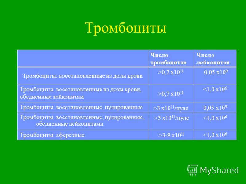 Тромбоциты Число тромбоцитов Число лейкоцитов Тромбоциты: восстановленные из дозы крови >0,7 х10 11 0,05 х10 9 Тромбоциты: восстановленные из дозы крови, обедненные лейкоцитам >0,7 х10 11 3 х10 11 /пуле 0,05 х10 9 Тромбоциты: восстановленные, пулиров