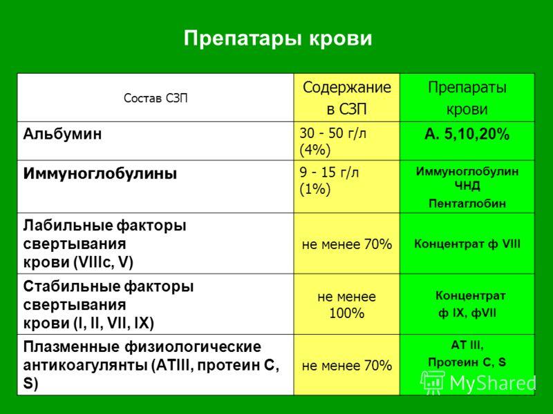 Препатары крови Состав СЗП Содержание в СЗП Препараты крови Альбумин 30 - 50 г/л (4%) А. 5,10,20% Иммуноглобулины 9 - 15 г/л (1%) Иммуноглобулин ЧНД Пентаглобин Лабильные факторы свертывания крови (VIIIc, V) не менее 70% Концентрат ф VIII Стабильные