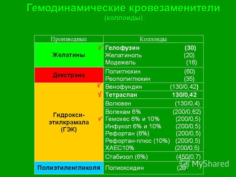 Гемодинамические кровезаменители (коллоиды)