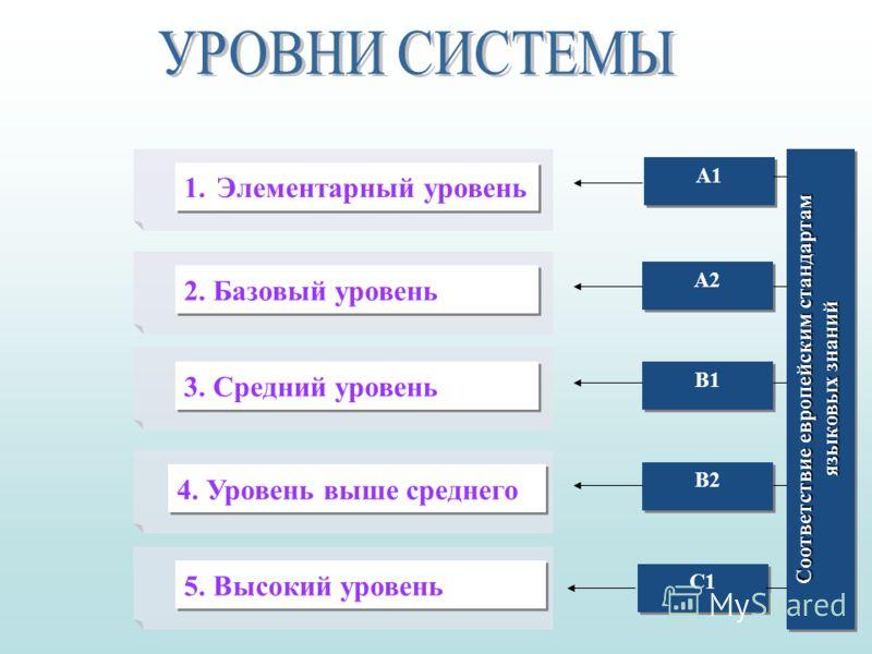 1.Элементарный уровень 2. Базовый уровень 3. Средний уровень 4. Уровень выше среднего 5. Высокий уровень Соответствие европейским стандартам языковых знаний А1 А2 В1 В2 С1