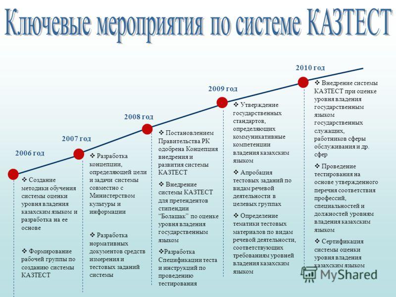 2006 год 2007 год 2008 год 2009 год 2010 год Создание методики обучения системы оценки уровня владения казахским языком и разработка на ее основе Формирование рабочей группы по созданию системы КАЗТЕСТ Постановлением Правительства РК одобрена Концепц