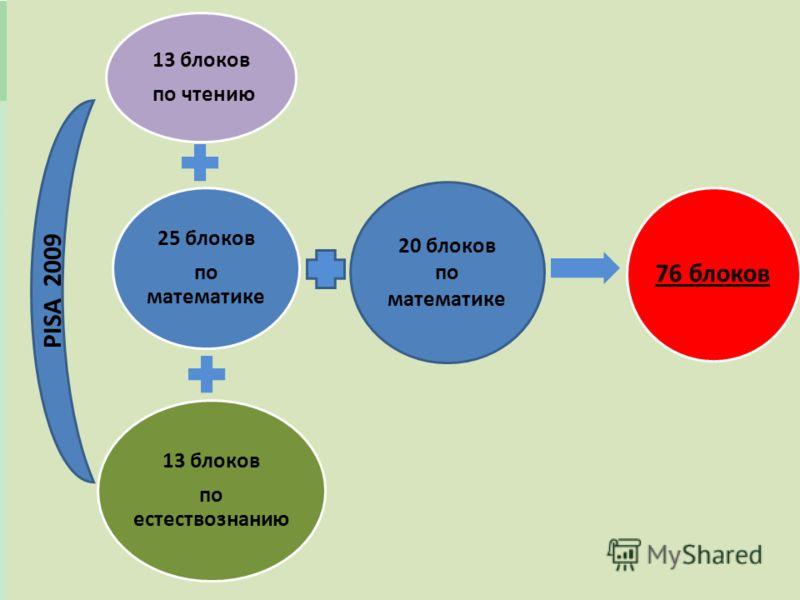 Обучающий семинар для ОК и лиц ПТ, Астана, 23-24 Февраль 2012 11 13 блоков по чтению 25 блоков по математике 13 блоков по естествознанию 76 блоков 20 блоков по математике PISA 2009