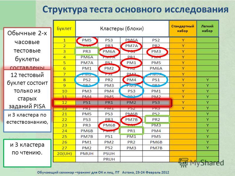 Структура теста основного исследования Обычные 2-х часовые тестовые буклеты составлены из 9 кластеров по математике, 12 тестовый буклет состоит только из старых заданий PISA 2009. и 3 кластера по естествознанию, и 3 кластера по чтению. Буклет Кластер