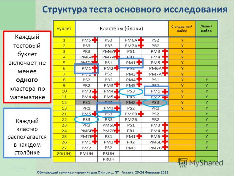 Структура теста основного исследования Каждый тестовый буклет включает не менее одного кластера по математике Каждый кластер располагается в каждом столбике Буклет Кластеры (блоки) Стандартный набор Легкий набор Обучающий семинар –тренинг для ОК и ли