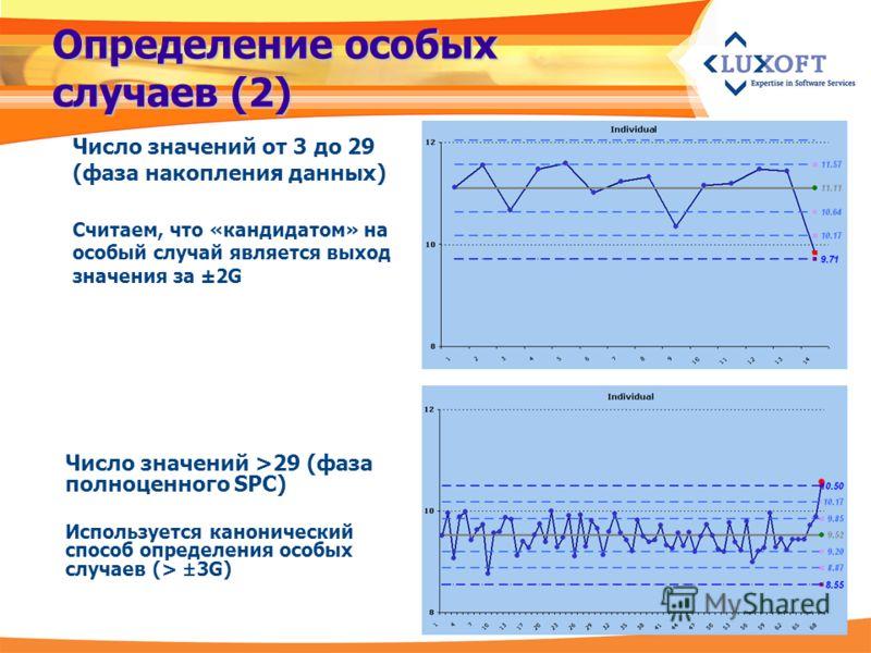 Определение особых случаев (2) Число значений >29 (фаза полноценного SPC) Используется канонический способ определения особых случаев (> ± 3G) Число значений от 3 до 29 (фаза накопления данных) Считаем, что «кандидатом» на особый случай является выхо