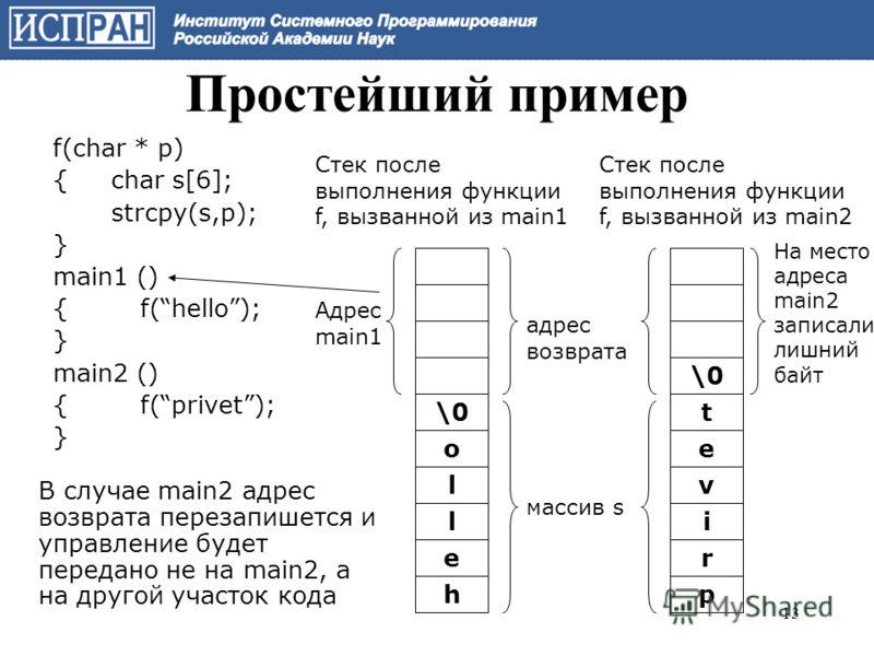 f(char * p) {char s[6]; strcpy(s,p); } main1 () {f(hello); } main2 () {f(privet); } \0 o l l e h t e v i r p Стек после выполнения функции f, вызванной из main1 массив s Стек после выполнения функции f, вызванной из main2 В случае main2 адрес возврат